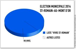 elections municipales à saint romain au mont d'or 2014